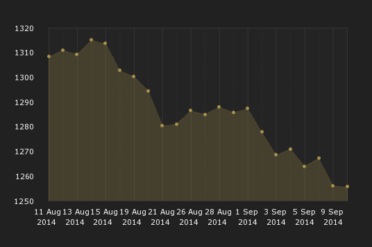 London PM Gold Fix for the month leading up to September 10, 2014